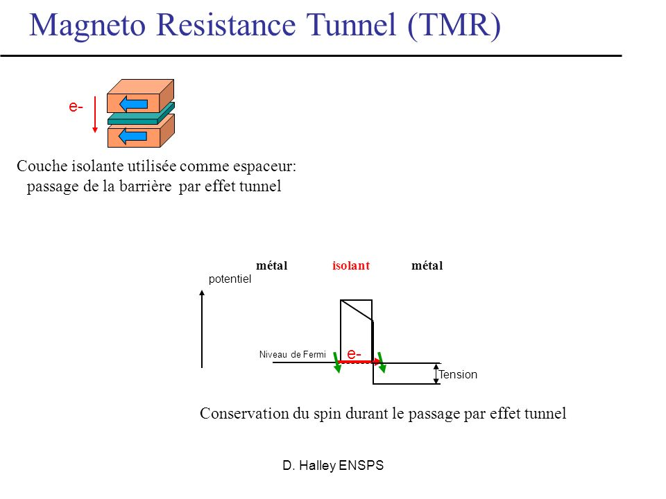 Magneto Resistance Tunnel (TMR)