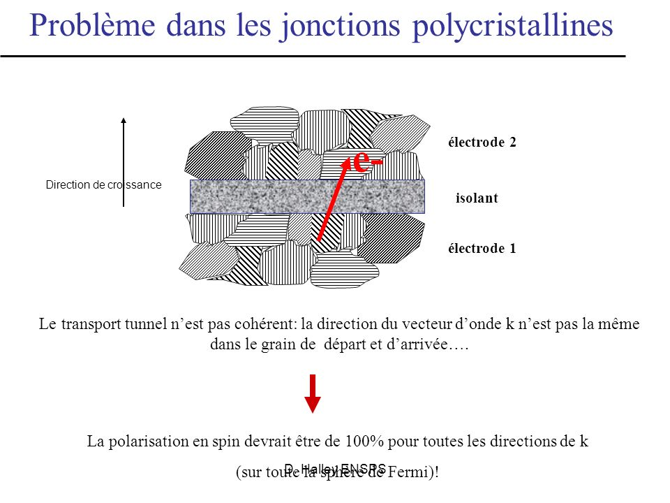 e- Problème dans les jonctions polycristallines