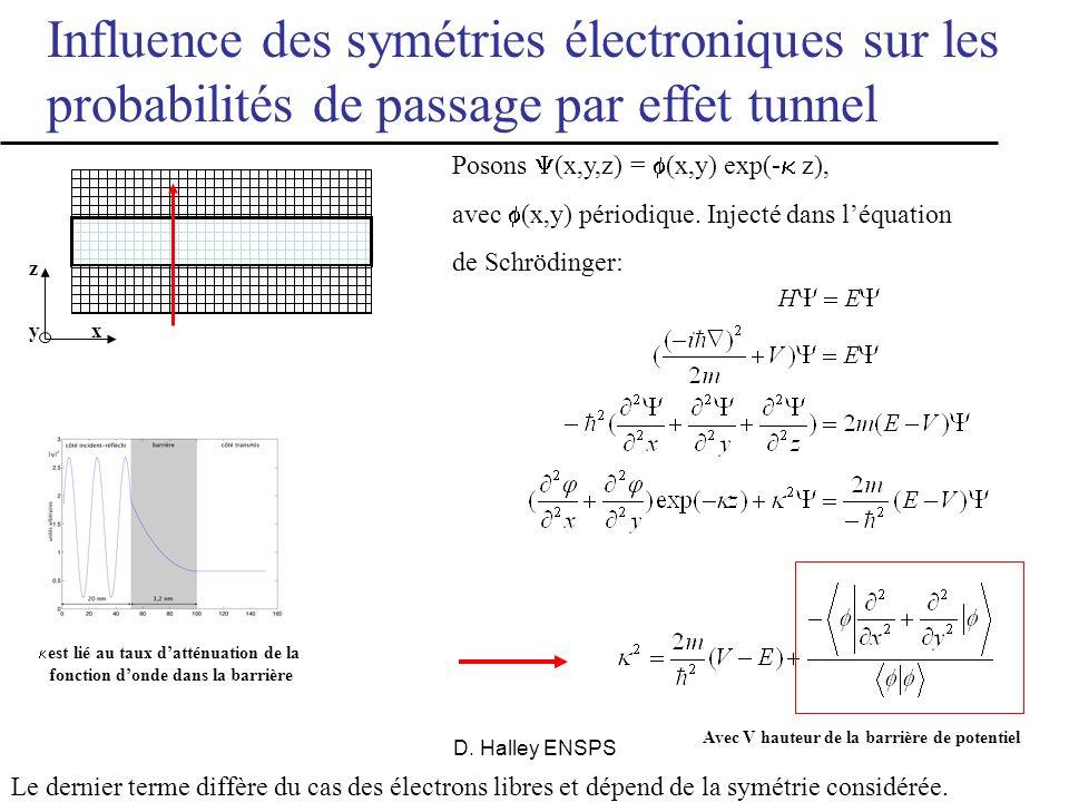 Influence des symétries électroniques sur les