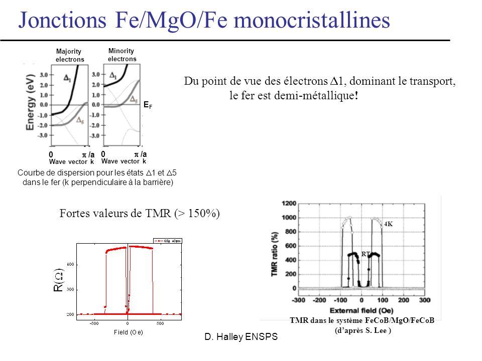 TMR dans le système FeCoB/MgO/FeCoB