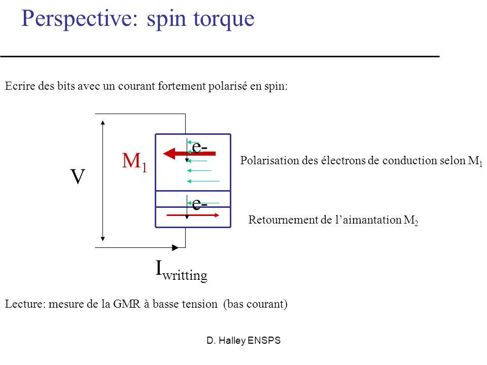 Perspective: spin torque