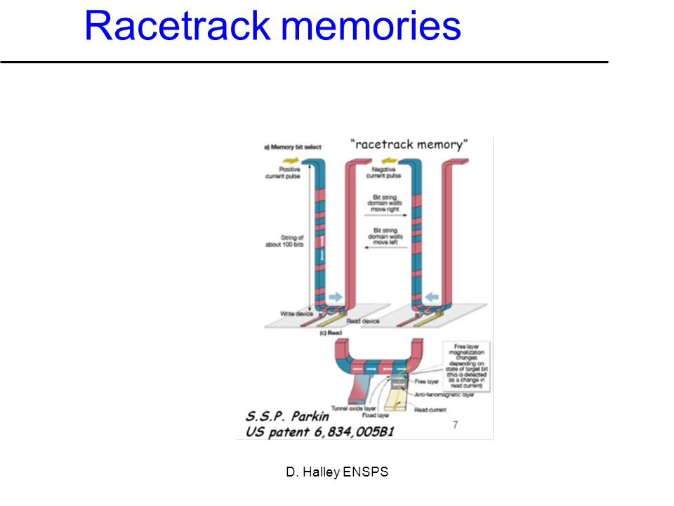 Racetrack memories D. Halley ENSPS
