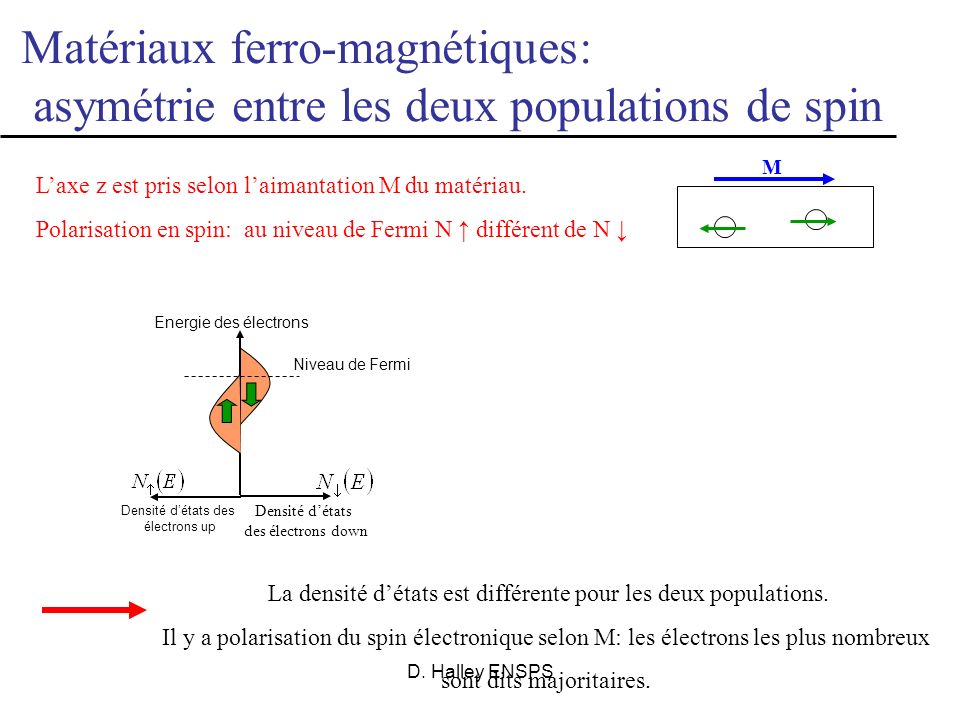 Matériaux ferro-magnétiques: