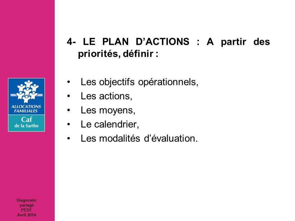 4- LE PLAN D'ACTIONS : A partir des priorités, définir :