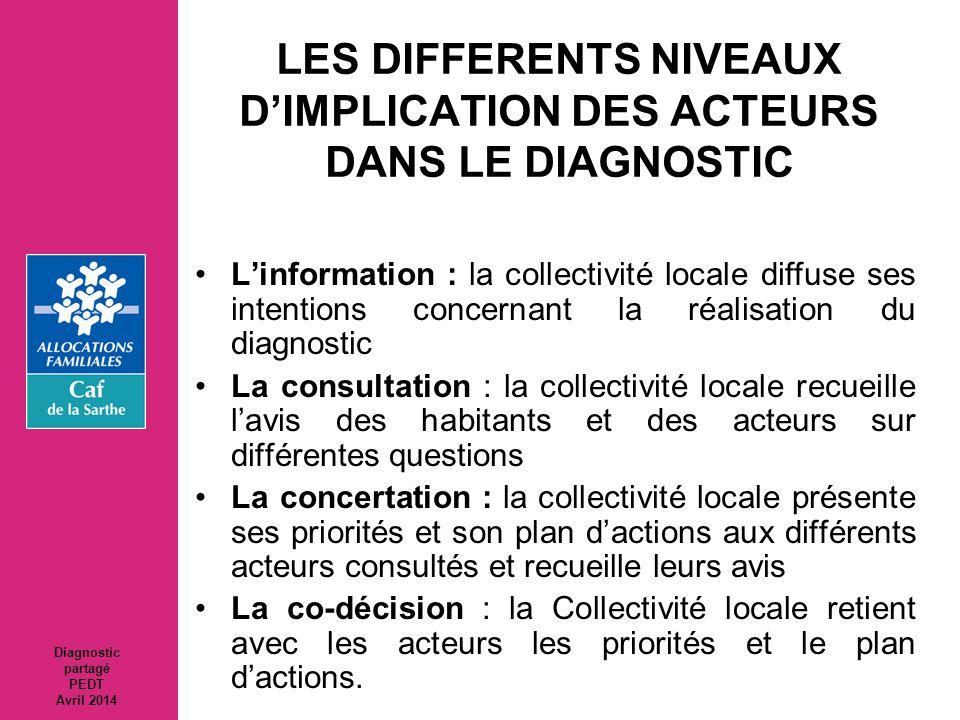 LES DIFFERENTS NIVEAUX D'IMPLICATION DES ACTEURS DANS LE DIAGNOSTIC