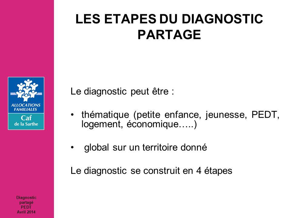 LES ETAPES DU DIAGNOSTIC PARTAGE