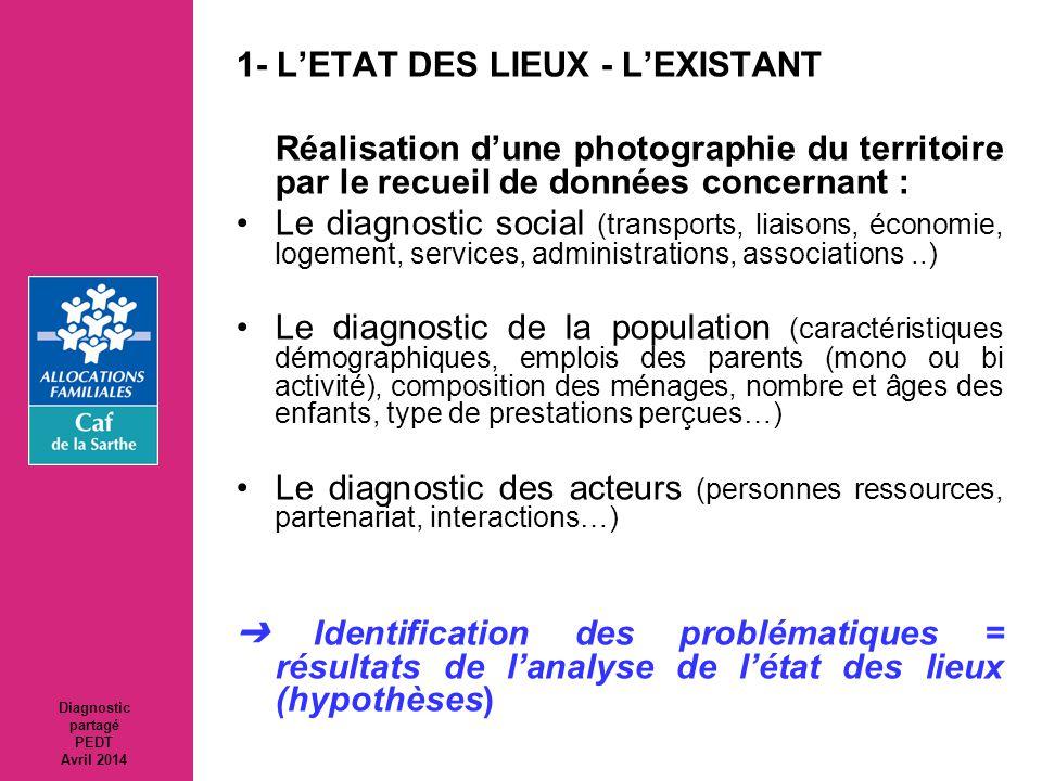 1- L'ETAT DES LIEUX - L'EXISTANT