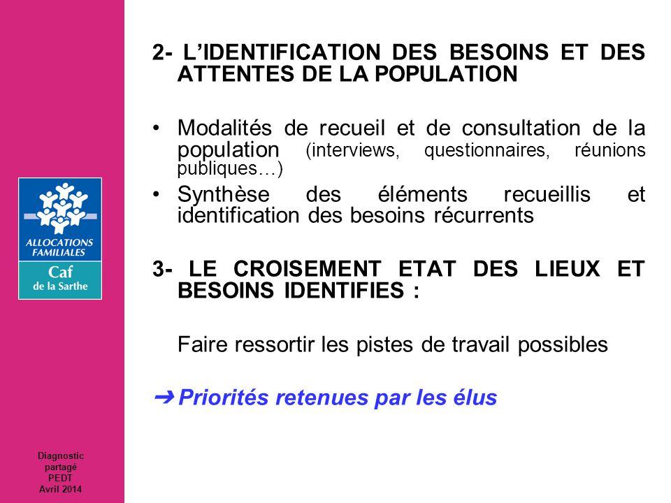 2- L'IDENTIFICATION DES BESOINS ET DES ATTENTES DE LA POPULATION
