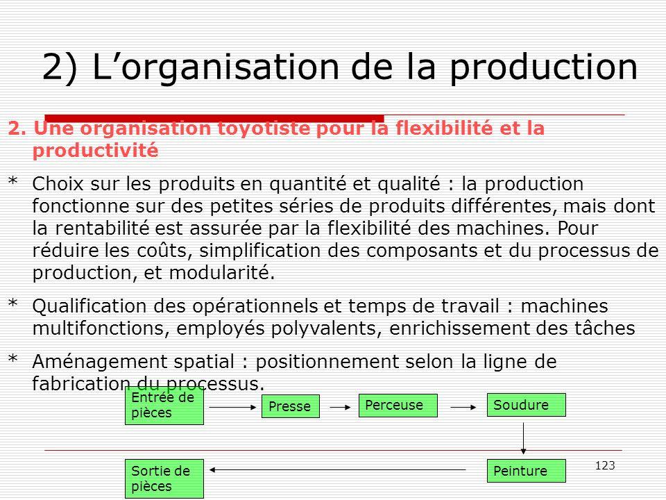 2) L'organisation de la production