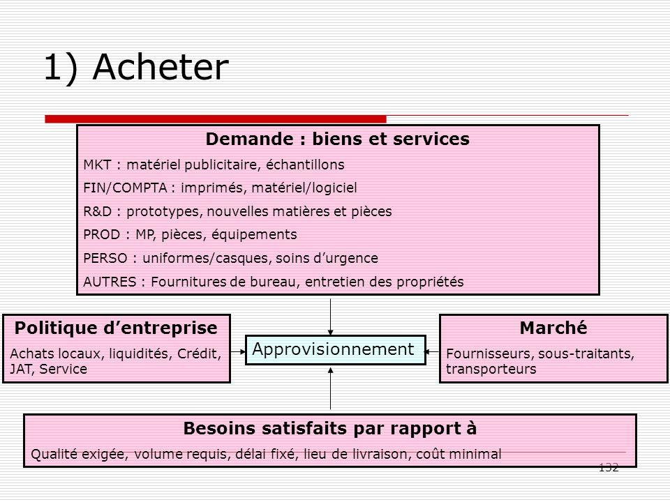 1) Acheter Demande : biens et services Politique d'entreprise Marché