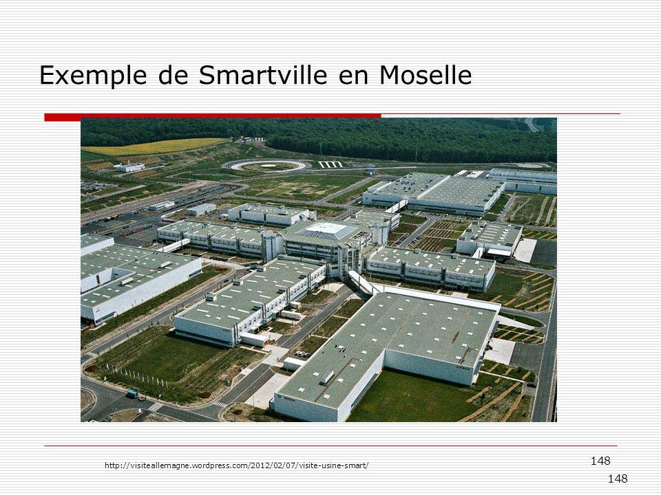 Exemple de Smartville en Moselle