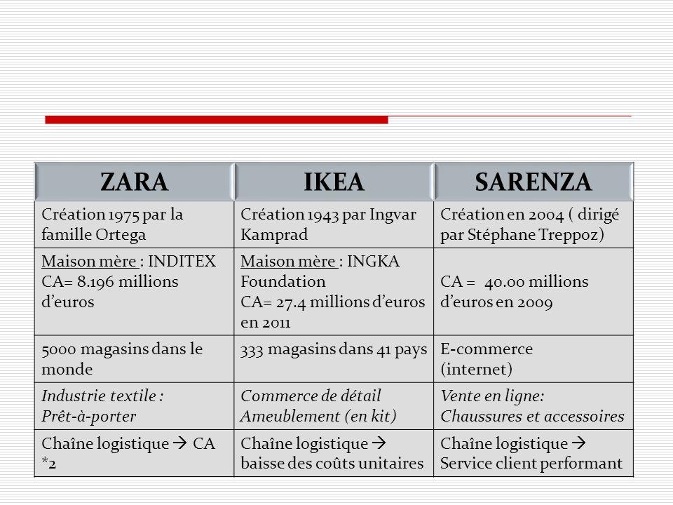 ZARA IKEA SARENZA Création 1975 par la famille Ortega