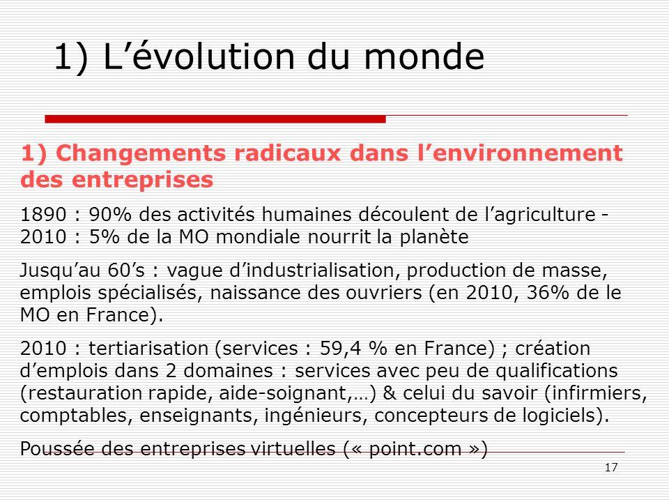 1) L'évolution du monde 1) Changements radicaux dans l'environnement des entreprises.