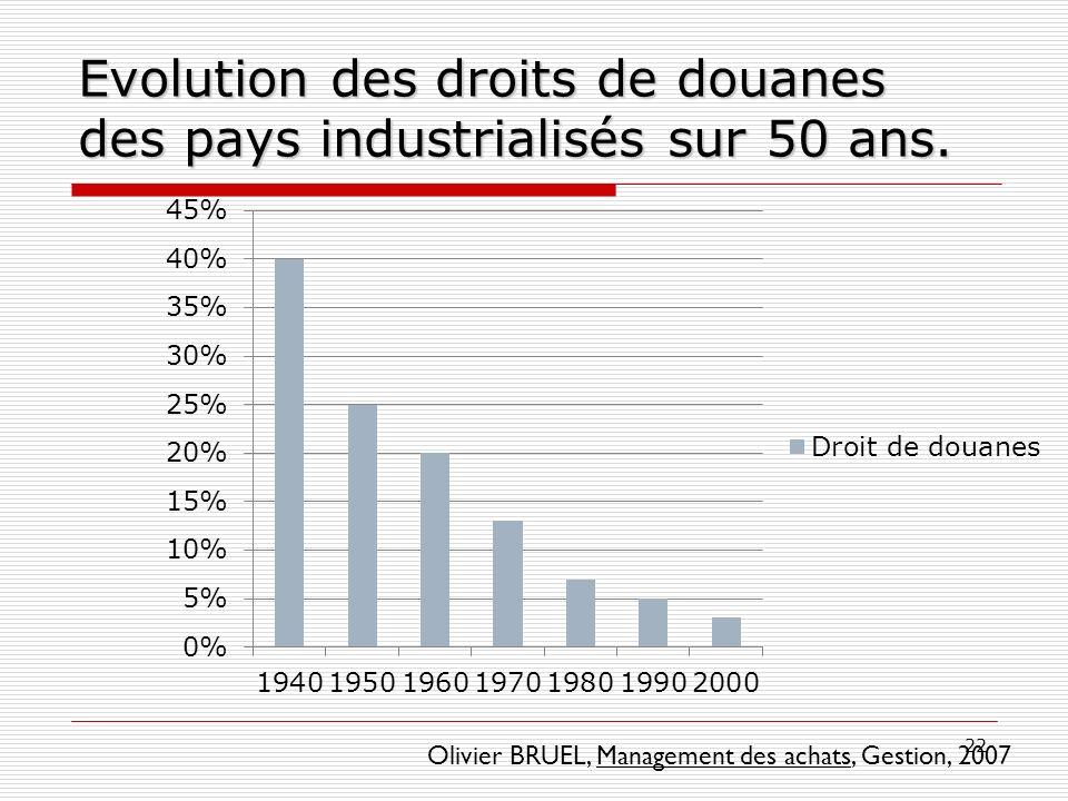 Evolution des droits de douanes des pays industrialisés sur 50 ans.