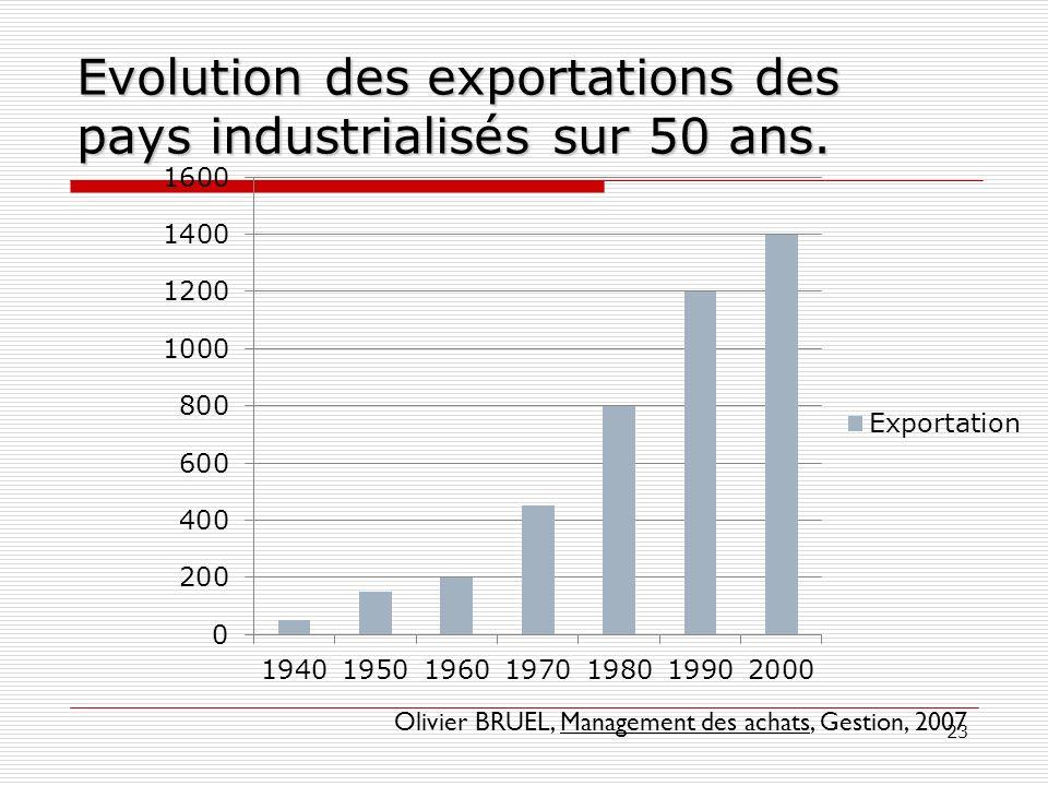 Evolution des exportations des pays industrialisés sur 50 ans.