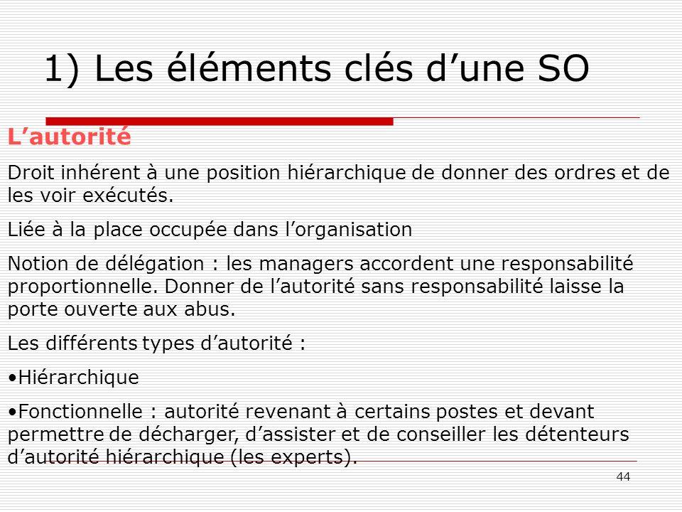 1) Les éléments clés d'une SO