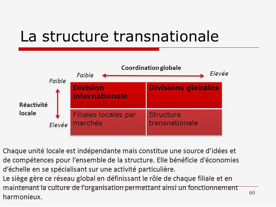 La structure transnationale