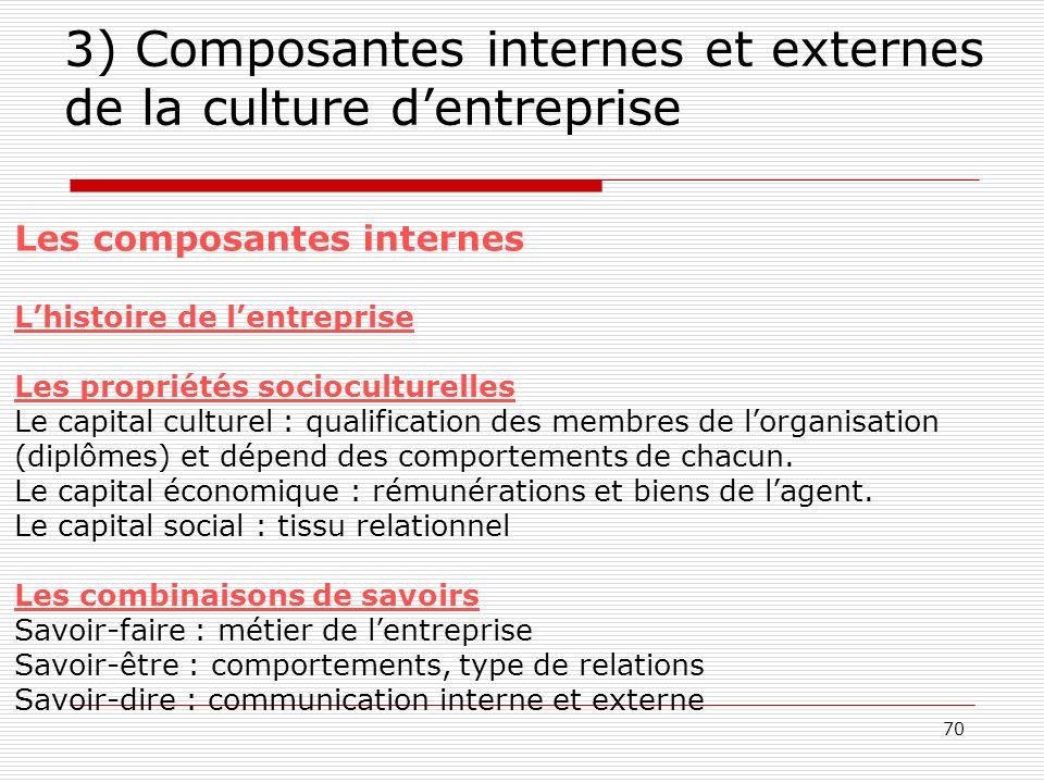 3) Composantes internes et externes de la culture d'entreprise
