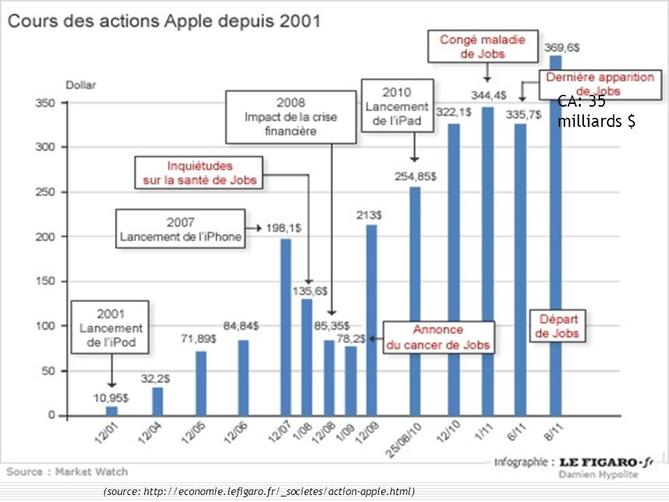 CA: 35 milliards $ 84 (source: http://economie.lefigaro.fr/_societes/action-apple.html)