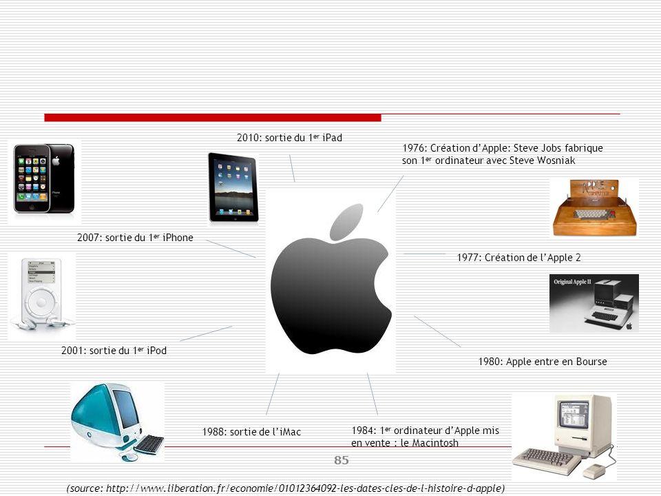 2010: sortie du 1er iPad1976: Création d'Apple: Steve Jobs fabrique son 1er ordinateur avec Steve Wosniak.