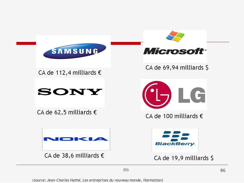CA de 69,94 milliards $ CA de 112,4 milliards € CA de 62,5 milliards €