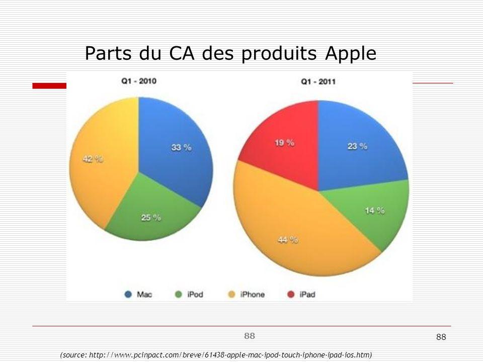Parts du CA des produits Apple