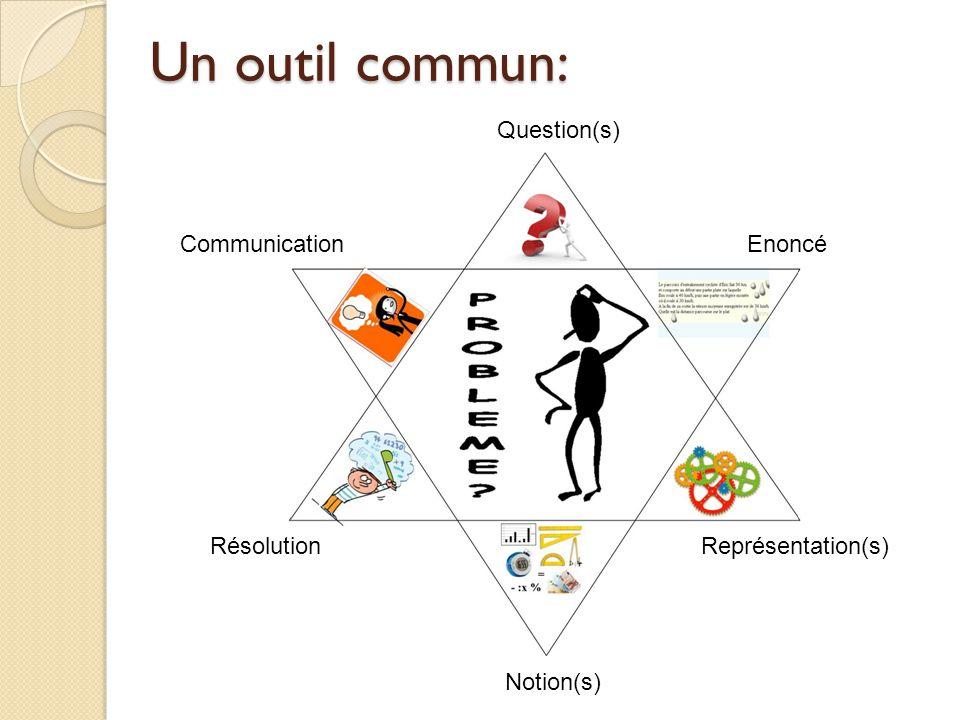 Un outil commun: Question(s) Communication Enoncé Résolution