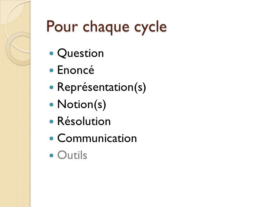 Pour chaque cycle Question Enoncé Représentation(s) Notion(s)