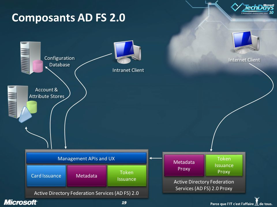 Composants AD FS 2.0 Configuration Database Internet Client