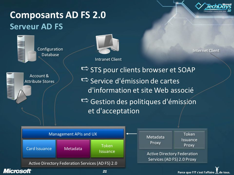 Composants AD FS 2.0 Serveur AD FS
