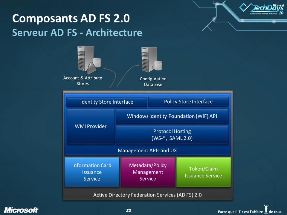 Composants AD FS 2.0 Serveur AD FS - Architecture