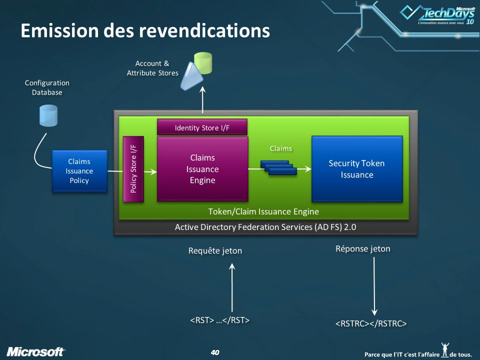 Emission des revendications
