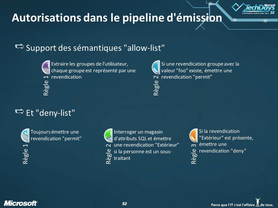Autorisations dans le pipeline d émission