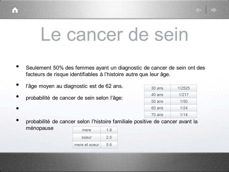 Le cancer de sein