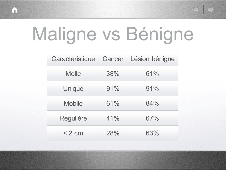 Maligne vs Bénigne Caractéristique Cancer Lésion bénigne Molle 38% 61%