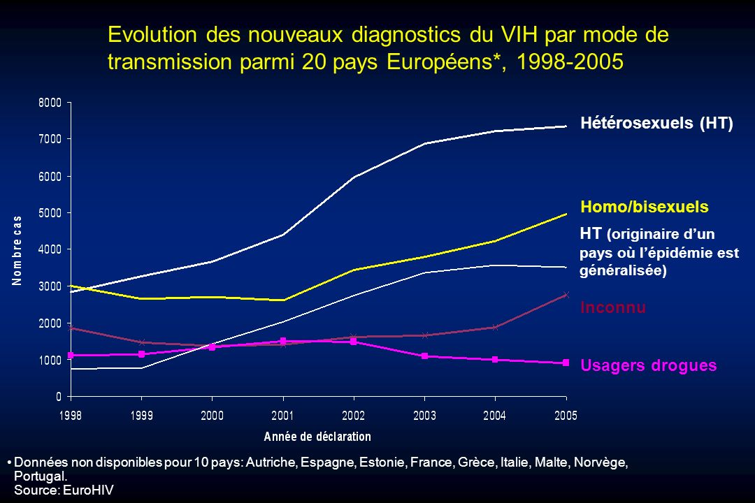Evolution des nouveaux diagnostics du VIH par mode de transmission parmi 20 pays Européens*, 1998-2005