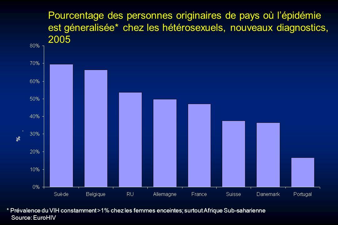 Pourcentage des personnes originaires de pays où l'épidémie est géneralisée* chez les hétérosexuels, nouveaux diagnostics, 2005