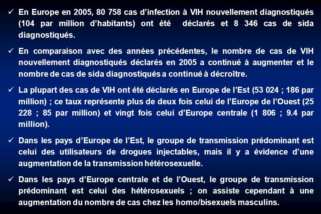 En Europe en 2005, 80 758 cas d'infection à VIH nouvellement diagnostiqués (104 par million d'habitants) ont été déclarés et 8 346 cas de sida diagnostiqués.