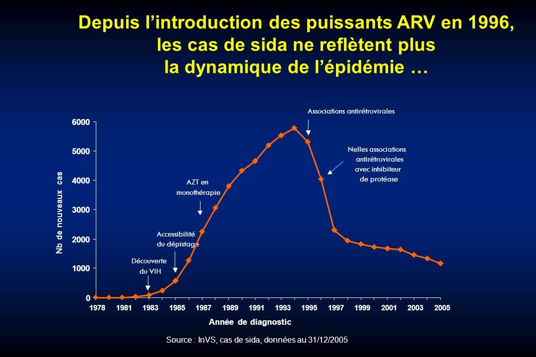 Depuis l'introduction des puissants ARV en 1996,