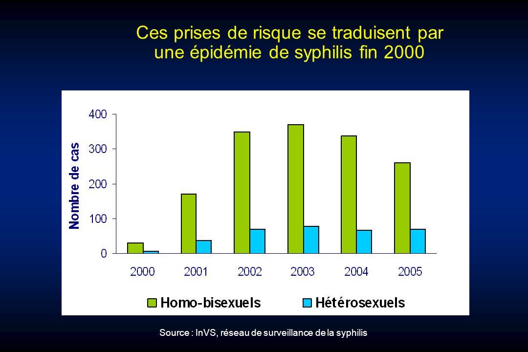 Source : InVS, réseau de surveillance de la syphilis