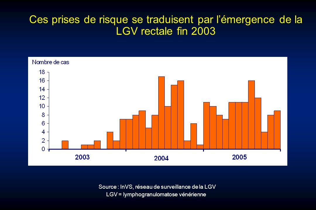 Ces prises de risque se traduisent par l'émergence de la LGV rectale fin 2003