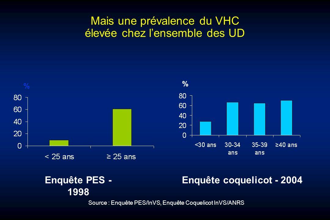Mais une prévalence du VHC élevée chez l'ensemble des UD
