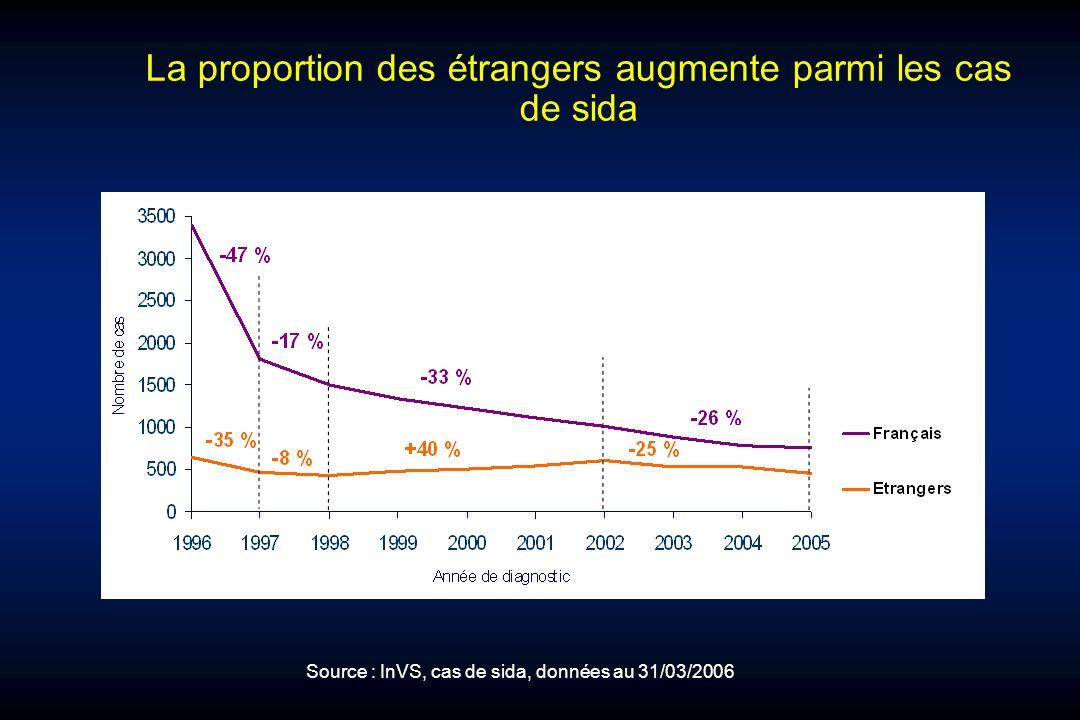 La proportion des étrangers augmente parmi les cas de sida