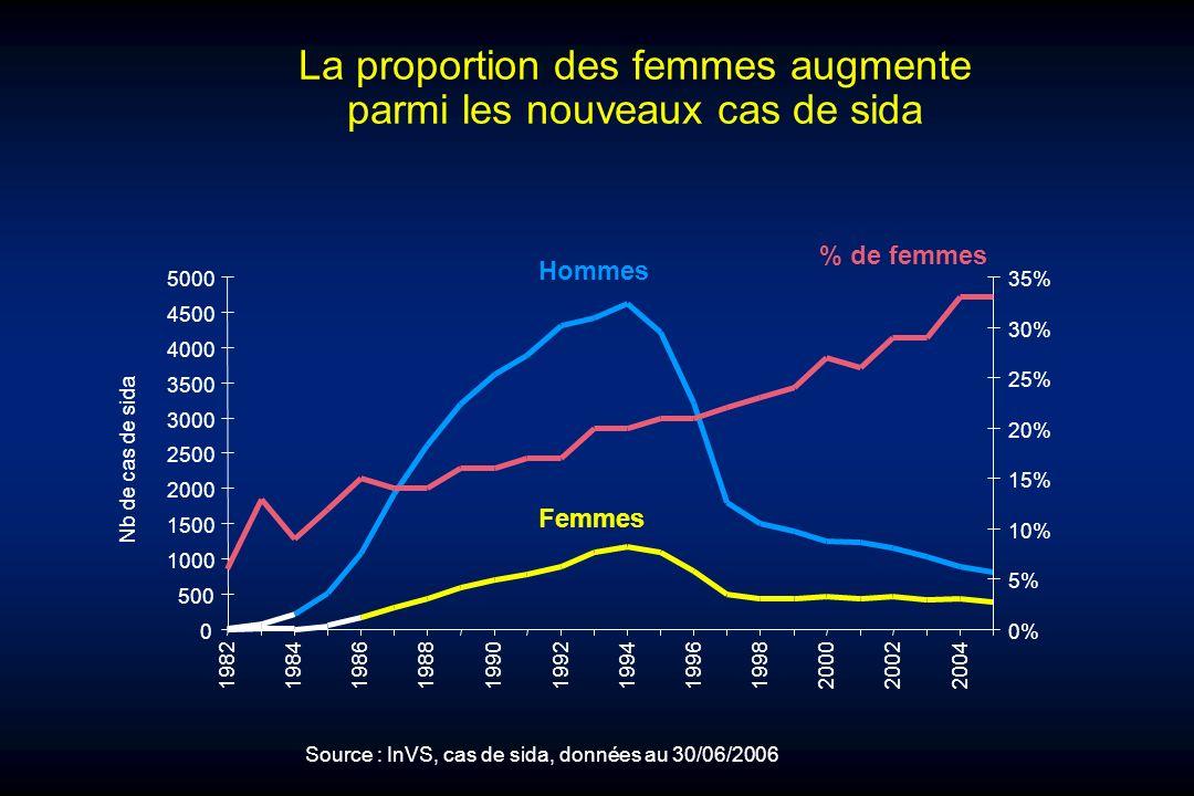 La proportion des femmes augmente parmi les nouveaux cas de sida