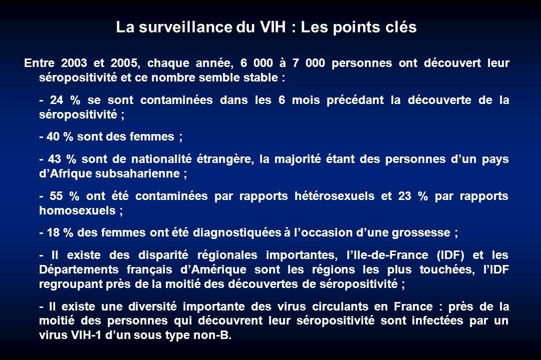 La surveillance du VIH : Les points clés