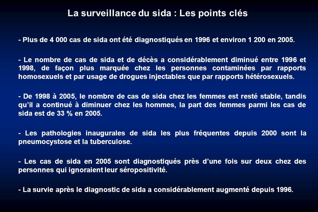 La surveillance du sida : Les points clés