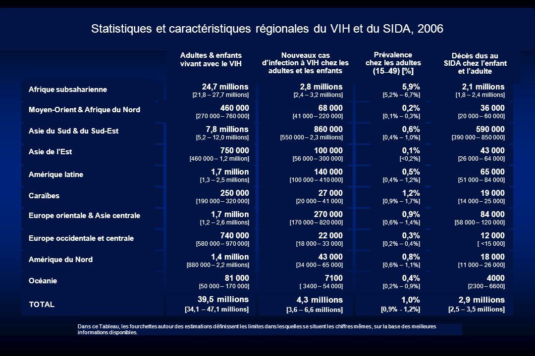 Statistiques et caractéristiques régionales du VIH et du SIDA, 2006
