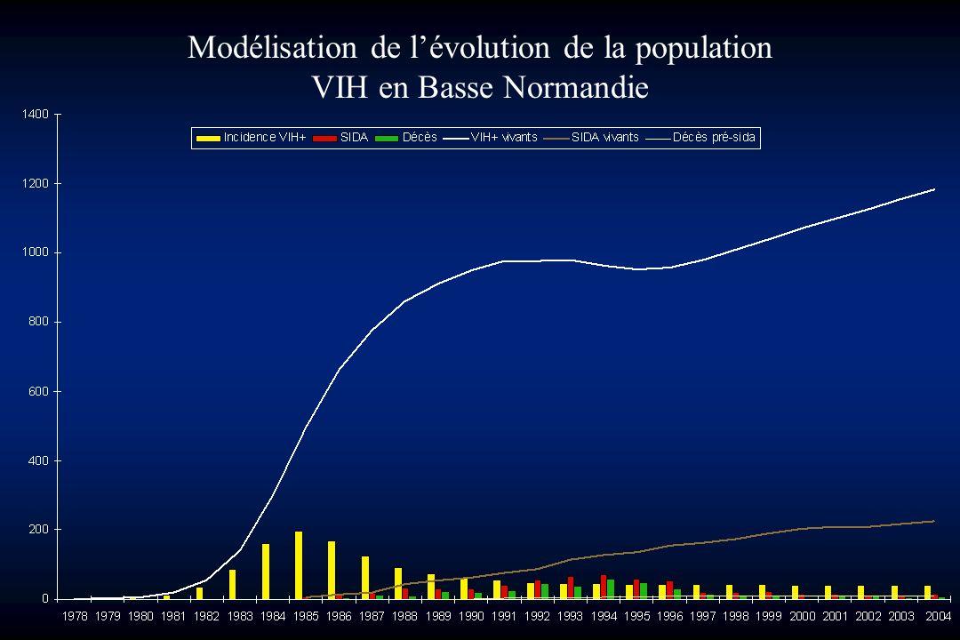 Modélisation de l'évolution de la population VIH en Basse Normandie
