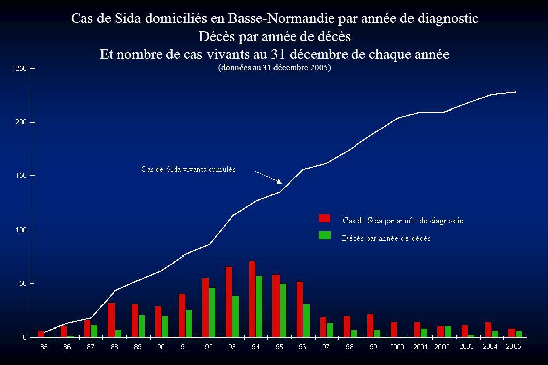nombre de cas de sida vivants au 31 décembre de chaque année
