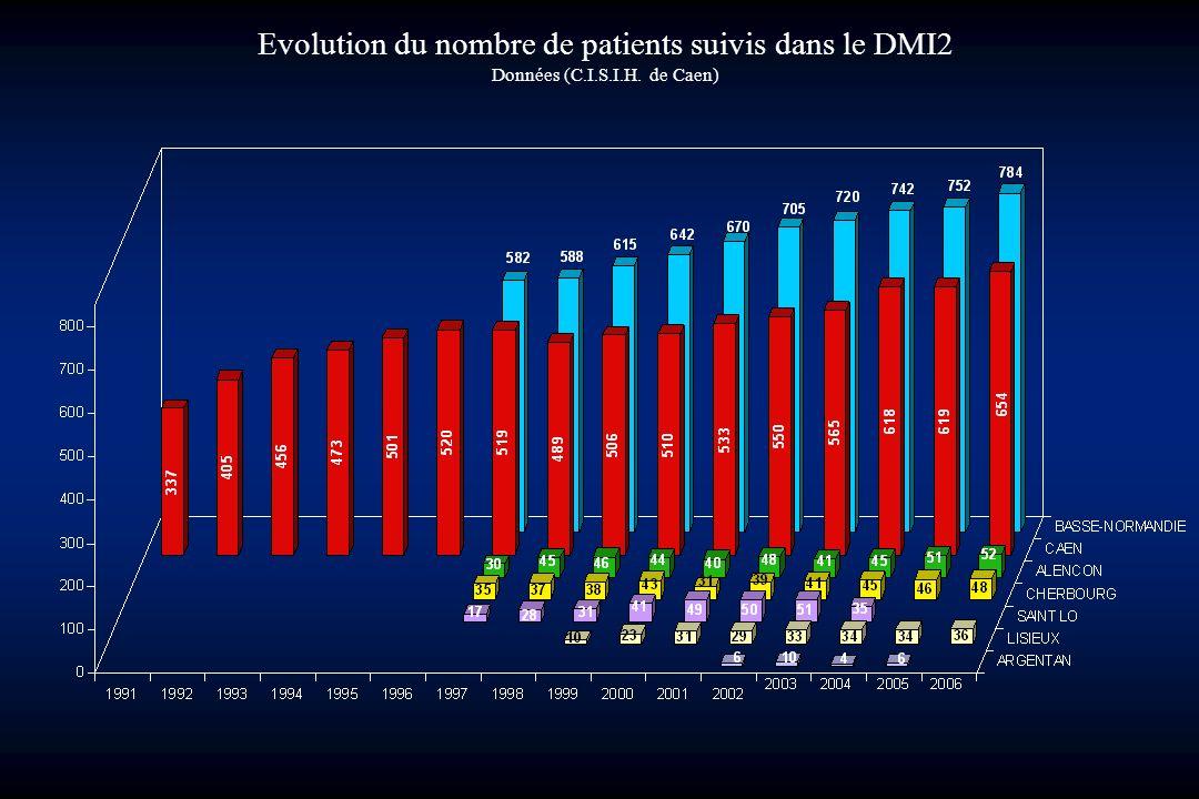 Evolution du nombre de patients suivis dans le DMI2
